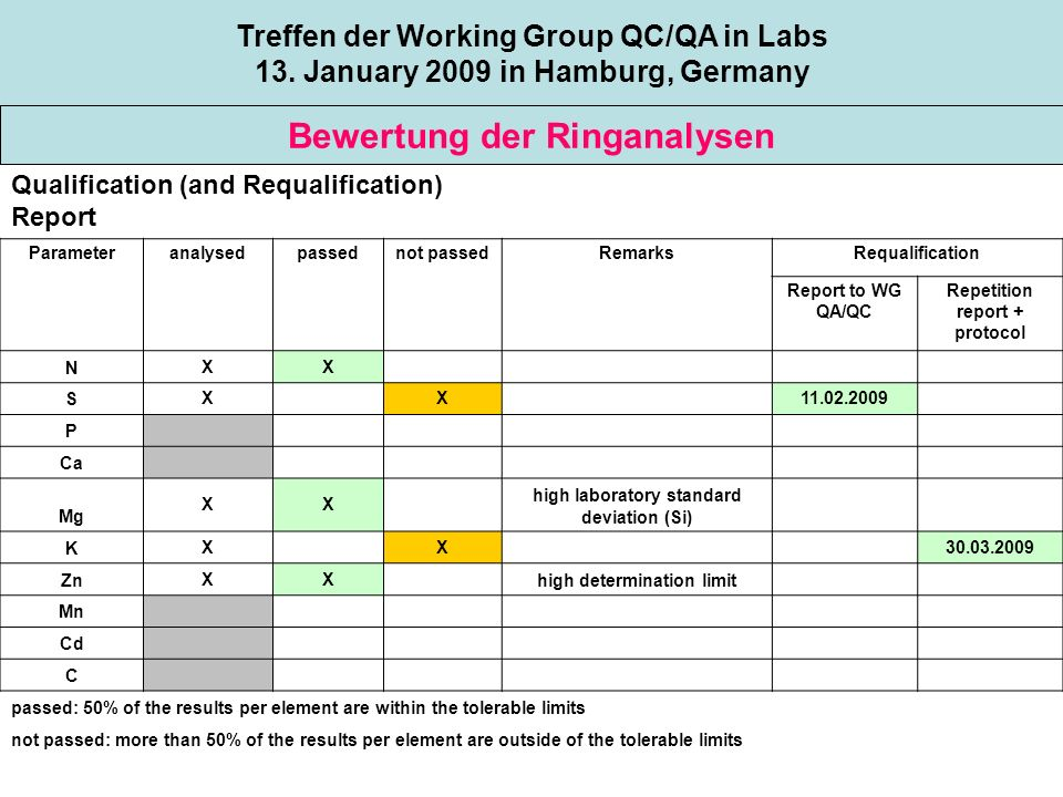 Topic 1 Bewertung der Ringanalysen Treffen der Working Group QC/QA in Labs 13. January 2009 in Hamburg, Germany Qualification (and Requalification) Re