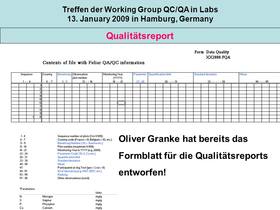 Topic 1 Qualitätsreport Treffen der Working Group QC/QA in Labs 13. January 2009 in Hamburg, Germany Oliver Granke hat bereits das Formblatt für die Q