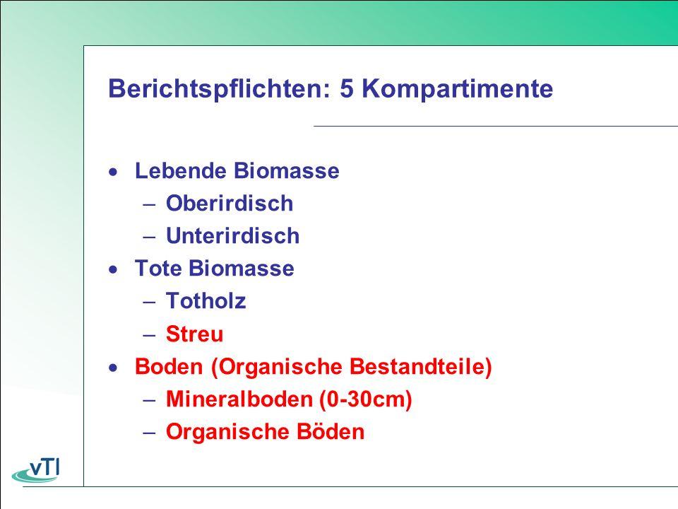 Berichtspflichten: 5 Kompartimente Lebende Biomasse –Oberirdisch –Unterirdisch Tote Biomasse –Totholz –Streu Boden (Organische Bestandteile) –Mineralboden (0-30cm) –Organische Böden