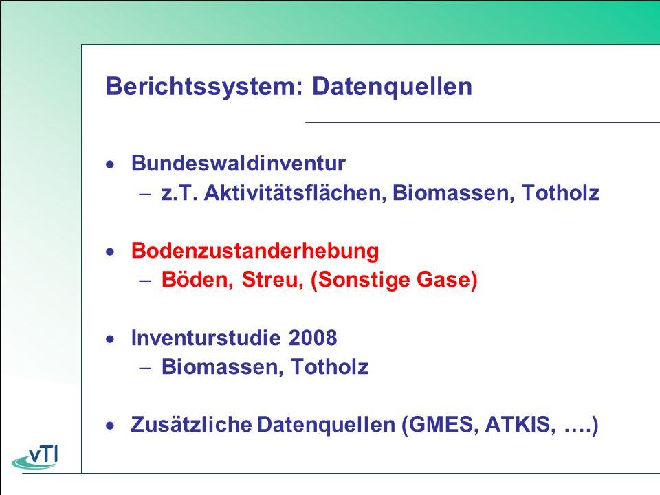 Aktuelle Lücken im Inventar (v.a. Böden) NE: not estimated