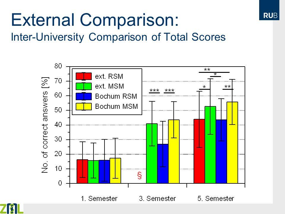 External Comparison: Inter-University Comparison of Total Scores