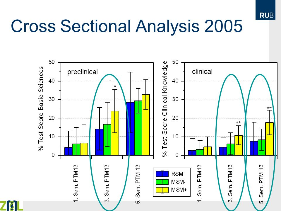 Cross Sectional Analysis 2005 preclinical clinical