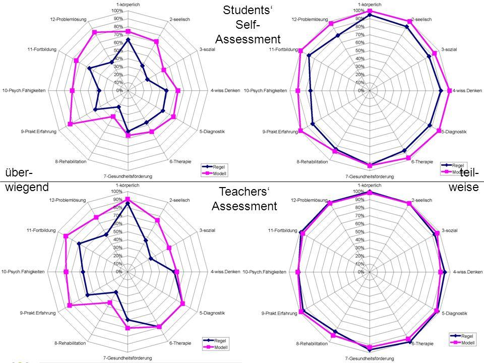 Students Self- Assessment Teachers Assessment über- wiegend teil- weise