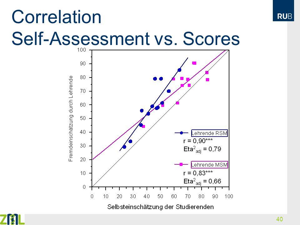 40 Correlation Self-Assessment vs. Scores