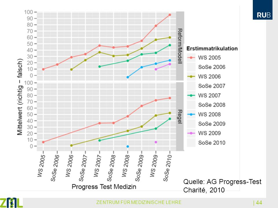 ZENTRUM FÜR MEDIZINISCHE LEHRE | 44 Quelle: AG Progress-Test Charité, 2010