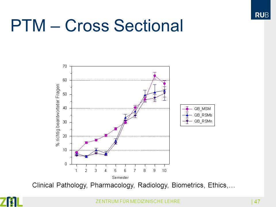 PTM – Cross Sectional ZENTRUM FÜR MEDIZINISCHE LEHRE | 47 Clinical Pathology, Pharmacology, Radiology, Biometrics, Ethics,…