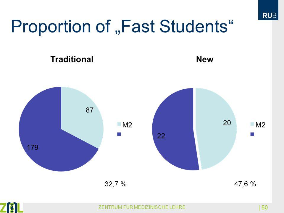 Proportion of Fast Students ZENTRUM FÜR MEDIZINISCHE LEHRE | 50 32,7 %47,6 %