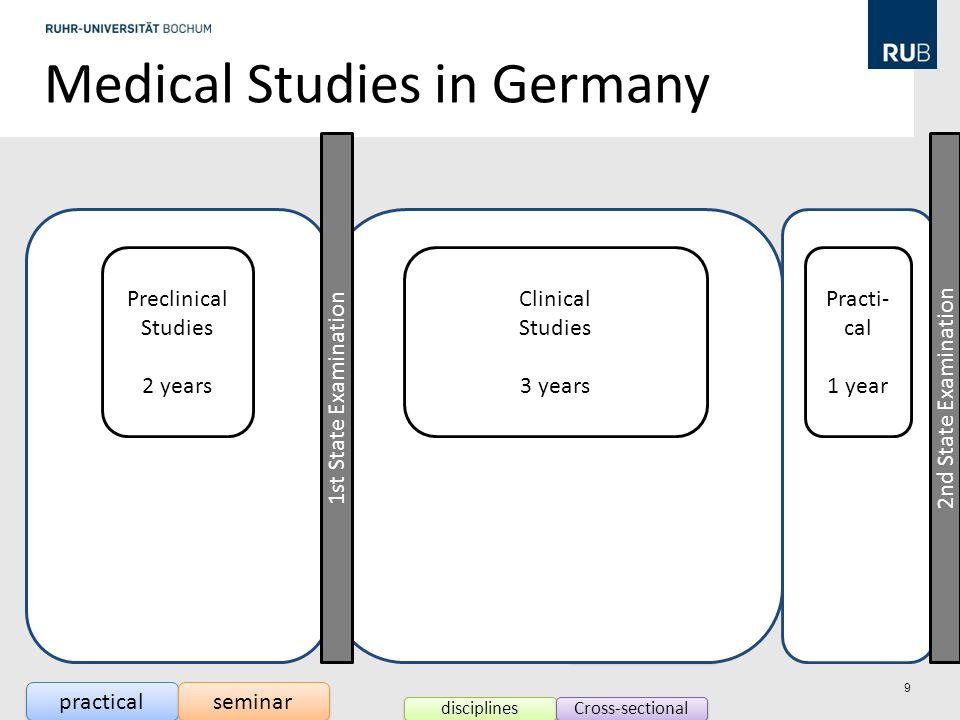 Cross Sectional Analysis 2005 preclinical clinical