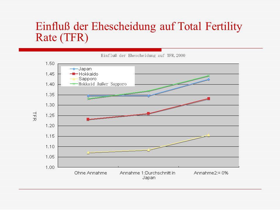 Einfluß der Ehescheidung auf Total Fertility Rate (TFR)