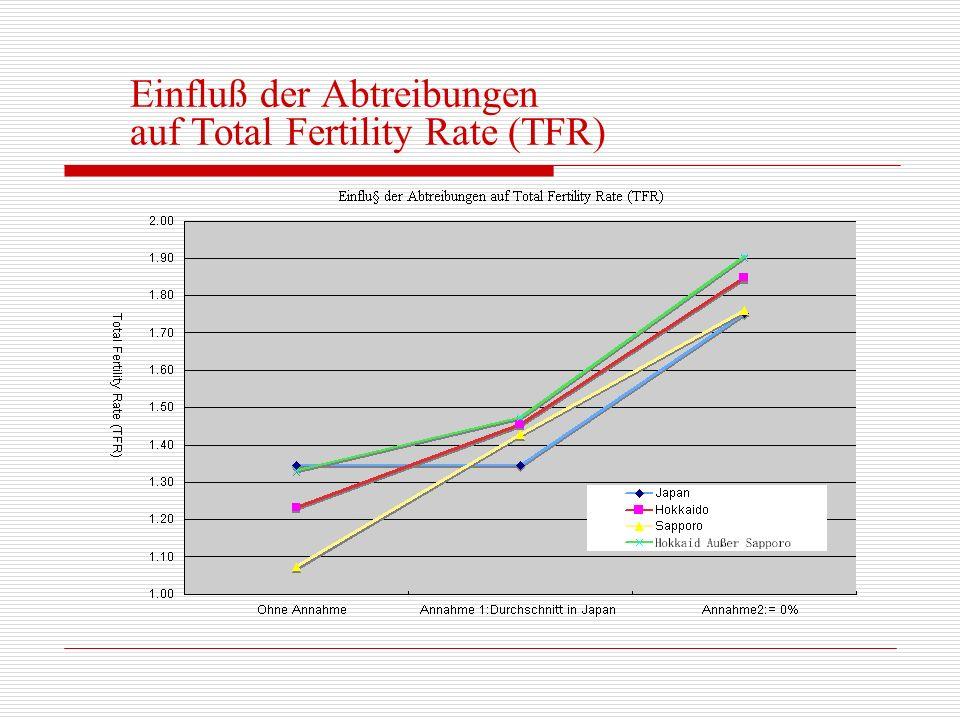 Einfluß der Abtreibungen auf Total Fertility Rate (TFR)