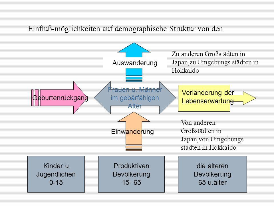 Einfluß-möglichkeiten auf demographische Struktur von den Geburtenrückgang Frauen u. Männer im gebärfähigen Alter Kinder u. Jugendlichen 0-15 Produkti