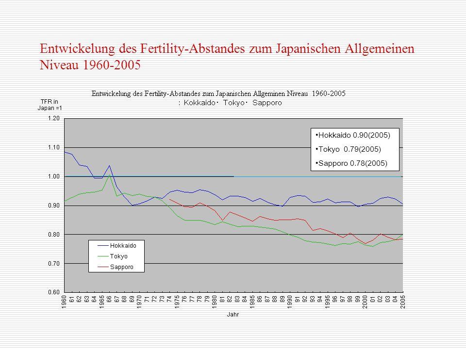 Entwickelung des Fertility-Abstandes zum Japanischen Allgemeinen Niveau 1960-2005 Hokkaido 0.90(2005) Tokyo 0.79(2005) Sapporo 0.78(2005)
