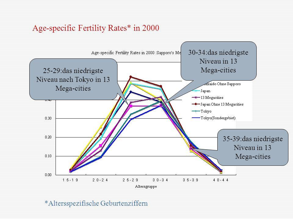 Bedeutung für die Familienpolitik Demographische Analyse zeigt daß der abnehmenden Fertilitytrend und ihrer Abstand in Sapporo zum Japanischen Durchschnitt, von den Eigenschaften der Stadt abhängen, die sich mit den Erziehungs- institutionen und Dienstleistungs-Industrie entwickelt.