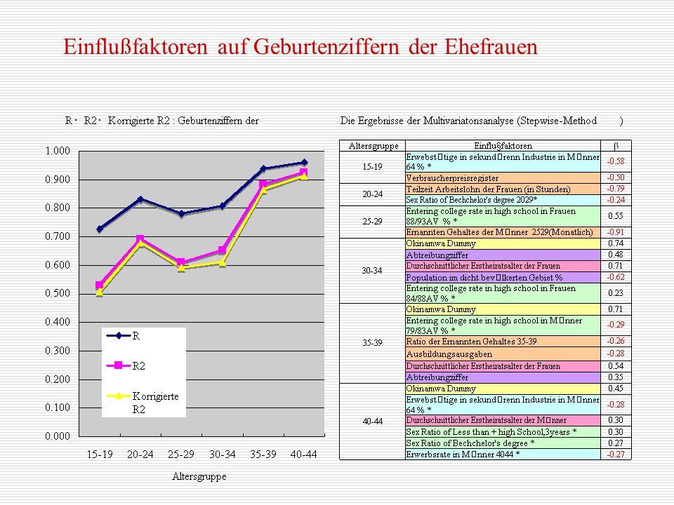 Regression Analysis by Time Series Data : Erst- heiratsziffern für ledige Frauen