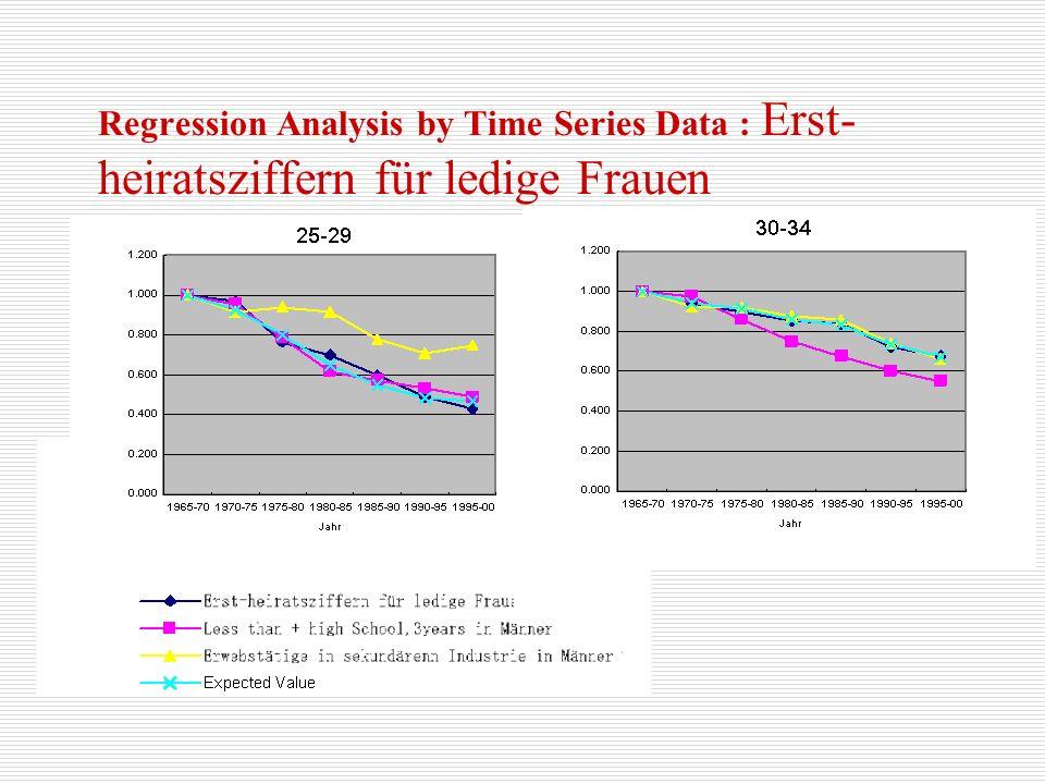 Regression Analysis by Time Series Data : Geburtenziffern der Ehefrauen