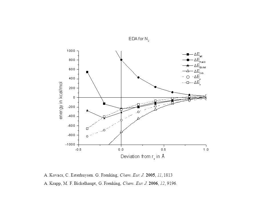 A. Kovacs, C. Esterhuysen. G. Frenking, Chem. Eur. J. 2005, 11, 1813 A. Krapp, M. F. Bickelhaupt, G. Frenking, Chem. Eur. J. 2006, 12, 9196.