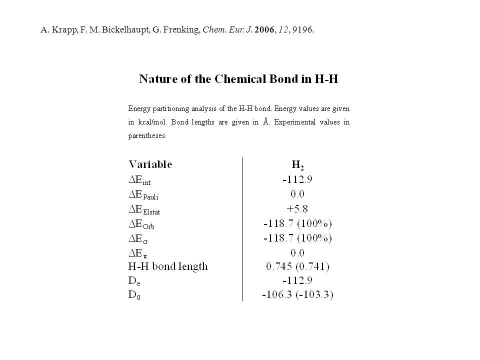 A. Krapp, F. M. Bickelhaupt, G. Frenking, Chem. Eur. J. 2006, 12, 9196.