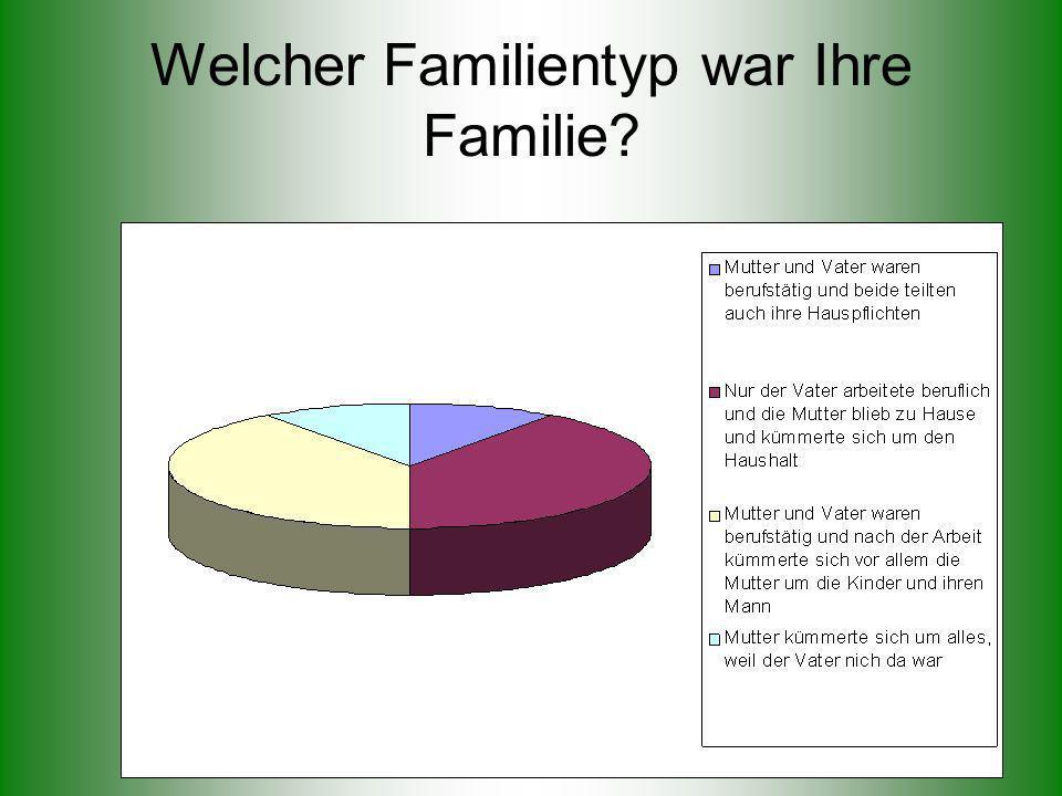 Welcher Familientyp war Ihre Familie?