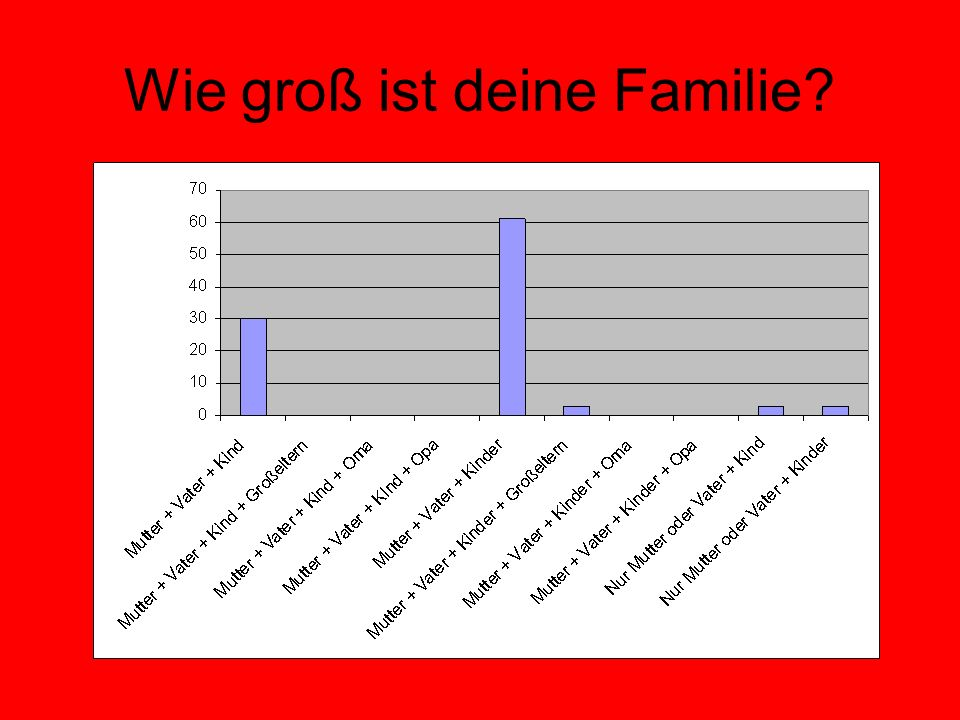 Wie groß ist deine Familie?
