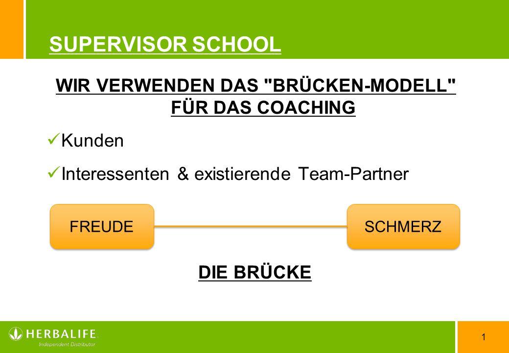 1 SUPERVISOR SCHOOL WIR VERWENDEN DAS BRÜCKEN-MODELL FÜR DAS COACHING Kunden Interessenten & existierende Team-Partner DIE BRÜCKE FREUDE SCHMERZ