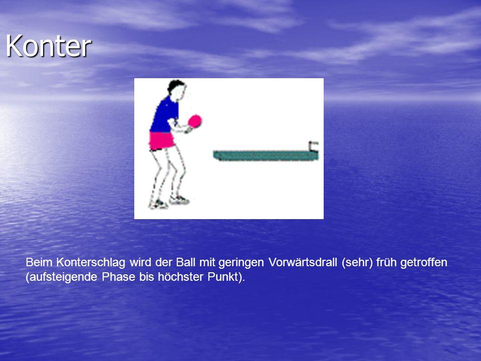 Konter Beim Konterschlag wird der Ball mit geringen Vorwärtsdrall (sehr) früh getroffen (aufsteigende Phase bis höchster Punkt).