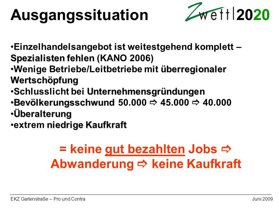 20 EKZ Gartenstraße – Pro und ContraJuni 2009 Spezialisten fehlenEinzelhandelsangebot ist weitestgehend komplett – Spezialisten fehlen (KANO 2006) übe