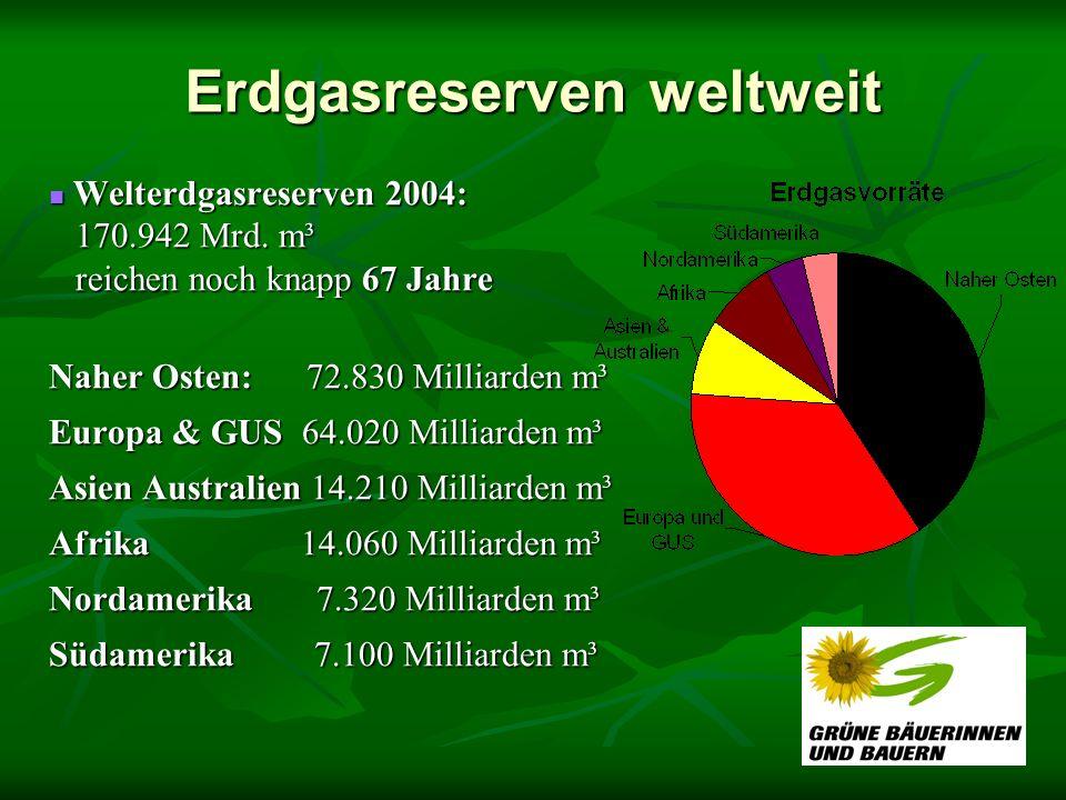 Erdgasreserven weltweit Welterdgasreserven 2004: 170.942 Mrd. m³ reichen noch knapp 67 Jahre Welterdgasreserven 2004: 170.942 Mrd. m³ reichen noch kna