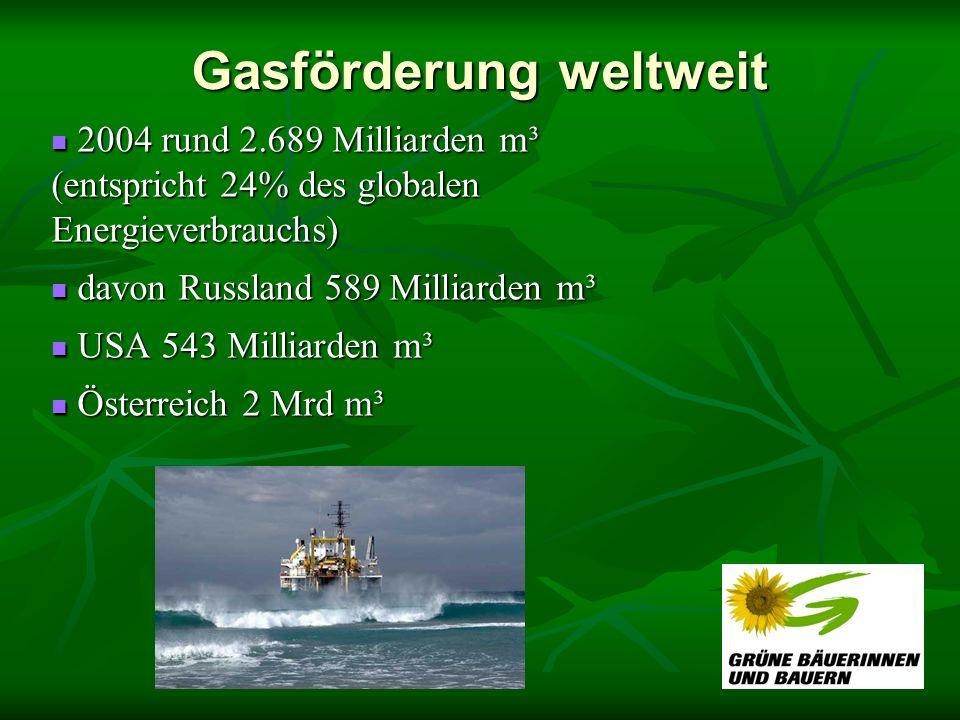 Gasförderung weltweit 2004 rund 2.689 Milliarden m³ (entspricht 24% des globalen Energieverbrauchs) 2004 rund 2.689 Milliarden m³ (entspricht 24% des