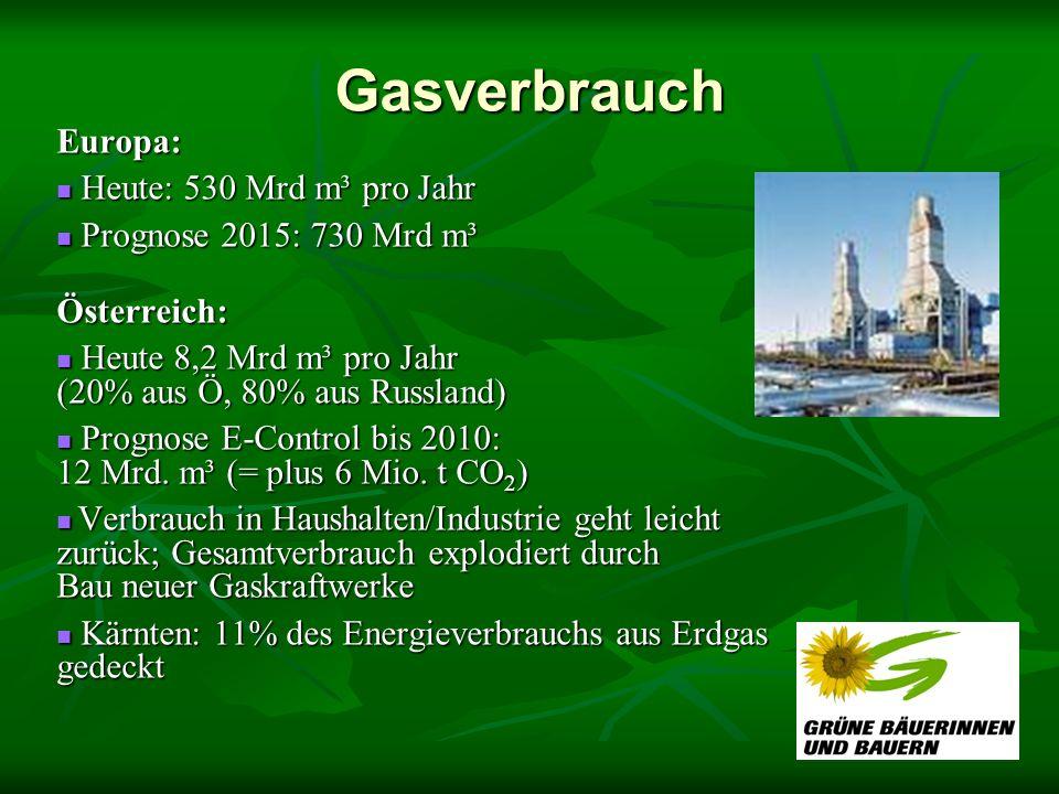 Gasverbrauch Europa: Heute: 530 Mrd m³ pro Jahr Heute: 530 Mrd m³ pro Jahr Prognose 2015: 730 Mrd m³ Prognose 2015: 730 Mrd m³Österreich: Heute 8,2 Mr