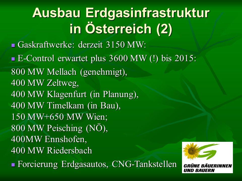 Ausbau Erdgasinfrastruktur in Österreich (2) Gaskraftwerke: derzeit 3150 MW: Gaskraftwerke: derzeit 3150 MW: E-Control erwartet plus 3600 MW (!) bis 2015: E-Control erwartet plus 3600 MW (!) bis 2015: 800 MW Mellach (genehmigt), 400 MW Zeltweg, 400 MW Klagenfurt (in Planung), 400 MW Timelkam (in Bau), 150 MW+650 MW Wien; 800 MW Peisching (NÖ), 400MW Ennshofen, 400 MW Riedersbach Forcierung Erdgasautos, CNG-Tankstellen Forcierung Erdgasautos, CNG-Tankstellen