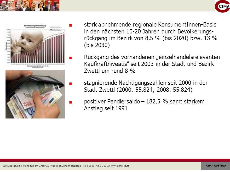 CIMA Beratung + Management GmbH, A-4910 Ried/Johannesgasse 8; Tel.: 0043-7752-71117; www.cima.co.at CIMA AUSTRIA stark abnehmende regionale KonsumentInnen-Basis in den nächsten 10-20 Jahren durch Bevölkerungs- rückgang im Bezirk von 8,5 % (bis 2020) bzw.