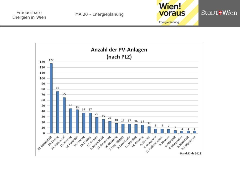 Erneuerbare Energien in Wien MA 20 - Energieplanung