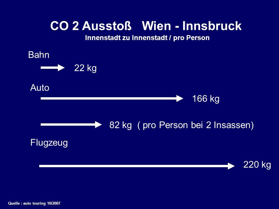 CO 2 Ausstoß Wien - Innsbruck Bahn Flugzeug Auto 22 kg 166 kg 82 kg ( pro Person bei 2 Insassen) 220 kg Innenstadt zu Innenstadt / pro Person Quelle :