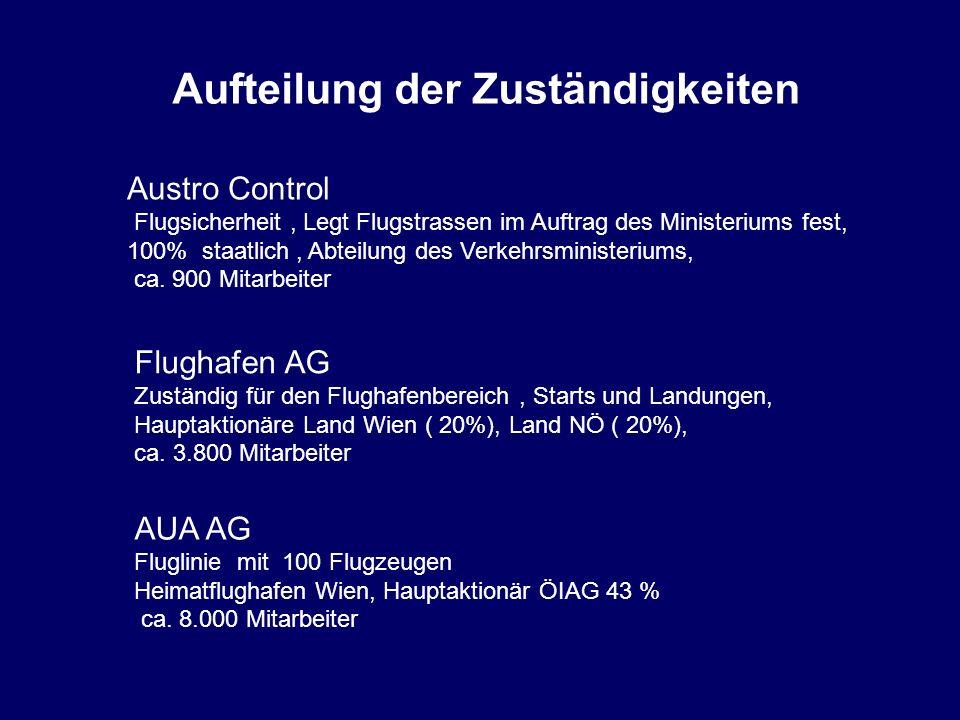 Aufteilung der Zuständigkeiten Austro Control Flugsicherheit, Legt Flugstrassen im Auftrag des Ministeriums fest, 100% staatlich, Abteilung des Verkehrsministeriums, ca.