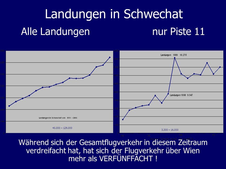 Landungen in Schwechat Alle Landungen nur Piste 11 Während sich der Gesamtflugverkehr in diesem Zeitraum verdreifacht hat, hat sich der Flugverkehr üb