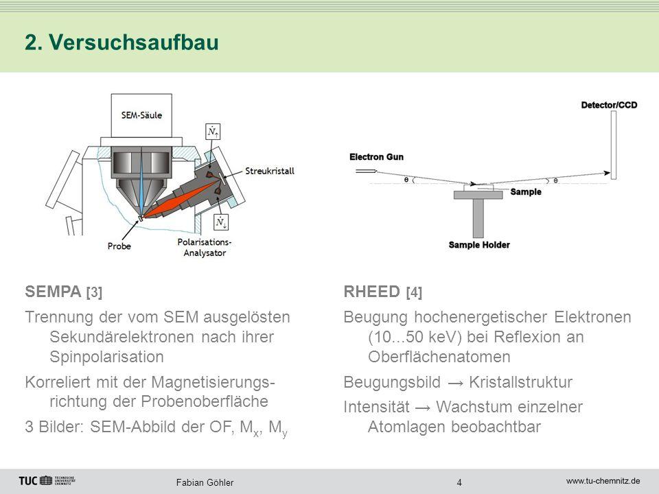 4Fabian Göhler 2. Versuchsaufbau RHEED [4] Beugung hochenergetischer Elektronen (10...50 keV) bei Reflexion an Oberflächenatomen Beugungsbild Kristall