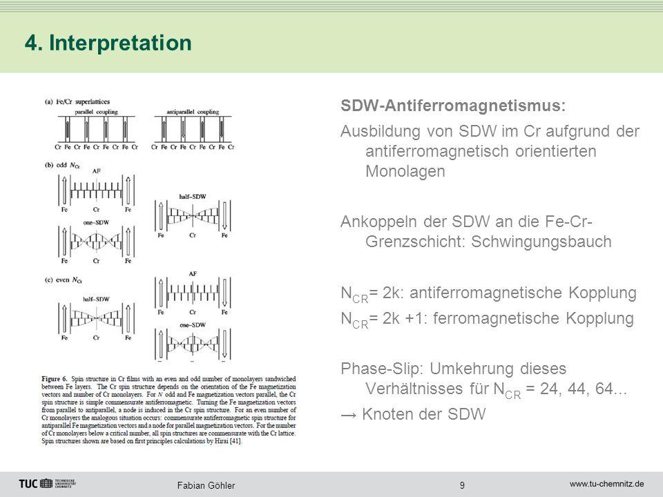 9Fabian Göhler 4. Interpretation SDW-Antiferromagnetismus: Ausbildung von SDW im Cr aufgrund der antiferromagnetisch orientierten Monolagen Ankoppeln