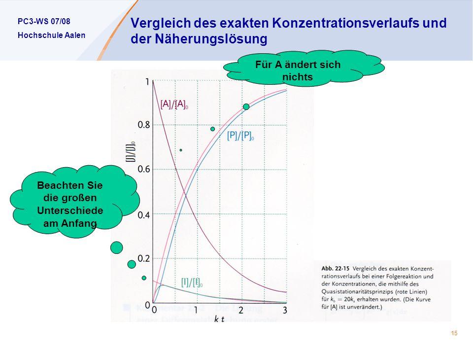 PC3-WS 07/08 Hochschule Aalen 15 Vergleich des exakten Konzentrationsverlaufs und der Näherungslösung Beachten Sie die großen Unterschiede am Anfang Für A ändert sich nichts