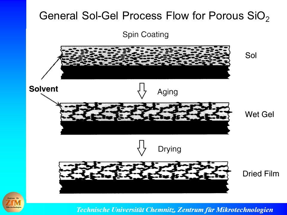 Technische Universität Chemnitz, Zentrum für Mikrotechnologien General Sol-Gel Process Flow for Porous SiO 2
