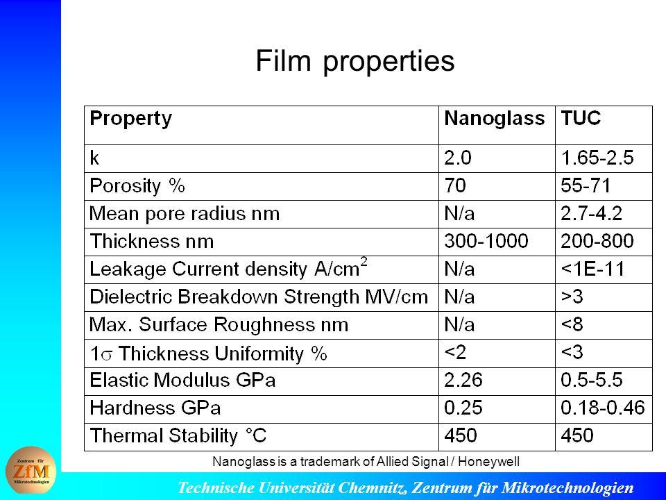 Technische Universität Chemnitz, Zentrum für Mikrotechnologien Film properties Nanoglass is a trademark of Allied Signal / Honeywell