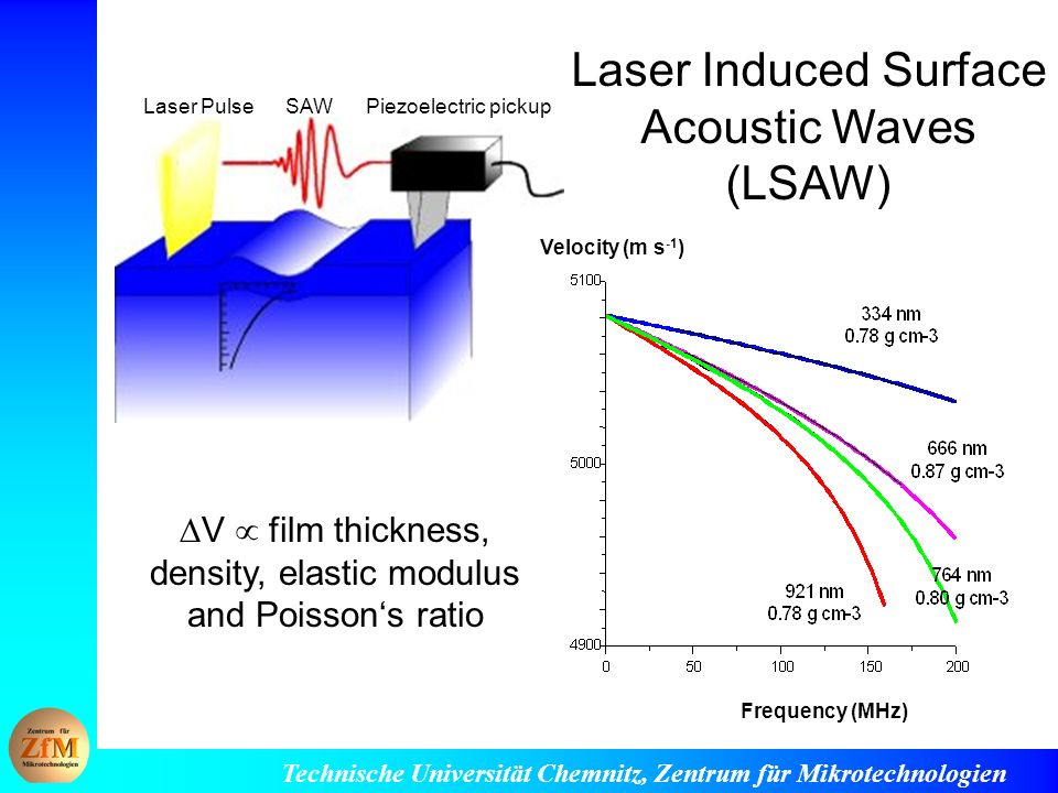 Technische Universität Chemnitz, Zentrum für Mikrotechnologien Laser Induced Surface Acoustic Waves (LSAW) Laser Pulse SAW Piezoelectric pickup V film thickness, density, elastic modulus and Poissons ratio Velocity (m s -1 ) Frequency (MHz)