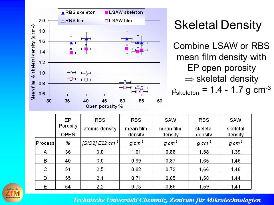 Technische Universität Chemnitz, Zentrum für Mikrotechnologien Skeletal Density Combine LSAW or RBS mean film density with EP open porosity skeletal density skeleton = 1.4 - 1.7 g cm -3