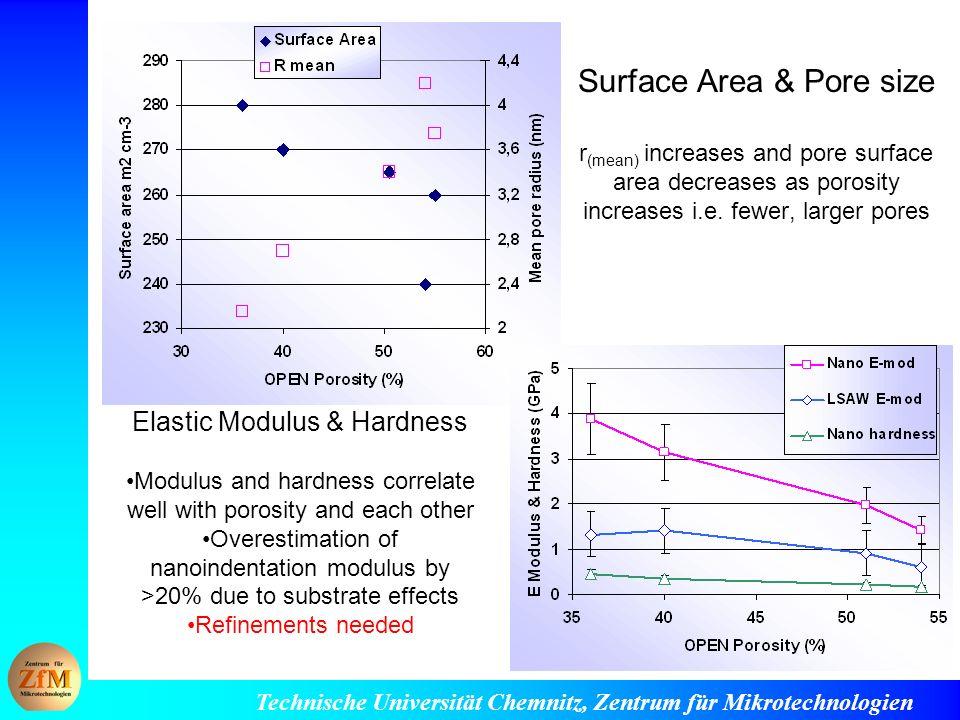 Technische Universität Chemnitz, Zentrum für Mikrotechnologien Surface Area & Pore size r (mean) increases and pore surface area decreases as porosity increases i.e.