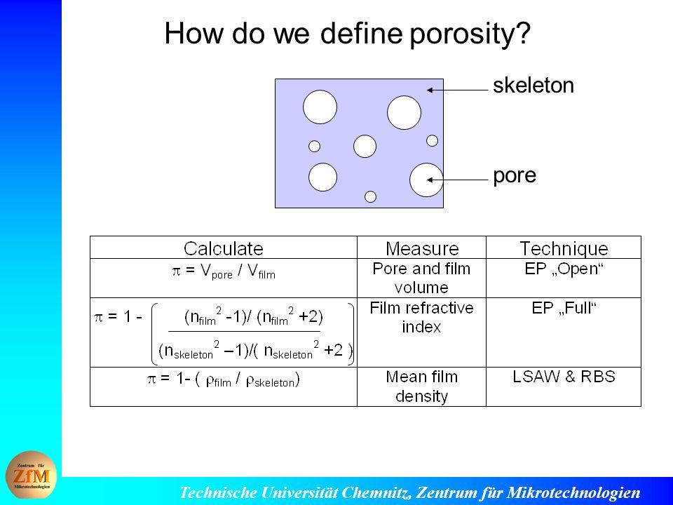 Technische Universität Chemnitz, Zentrum für Mikrotechnologien How do we define porosity.
