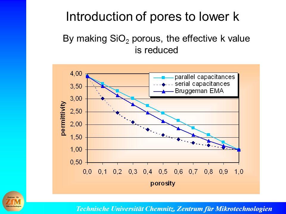 Technische Universität Chemnitz, Zentrum für Mikrotechnologien Introduction of pores to lower k By making SiO 2 porous, the effective k value is reduced