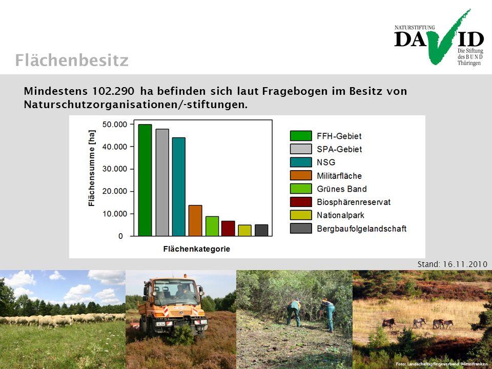 Flächenbesitz Foto: Landschaftspflegeverband Mittelfranken Mindestens 102.290 ha befinden sich laut Fragebogen im Besitz von Naturschutzorganisationen