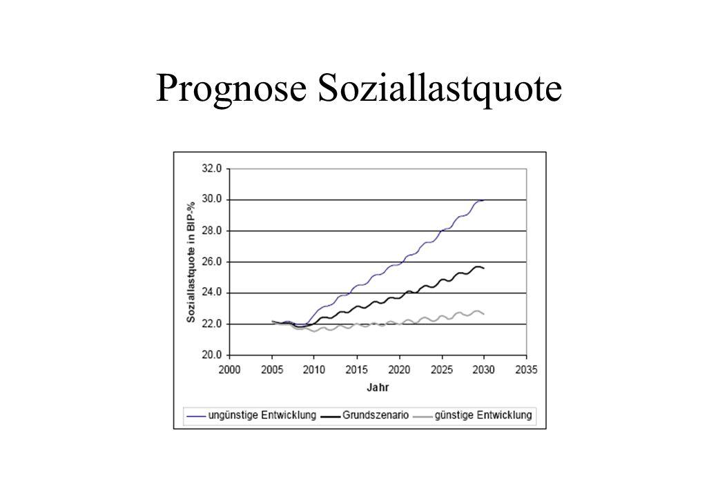 Prognose Soziallastquote