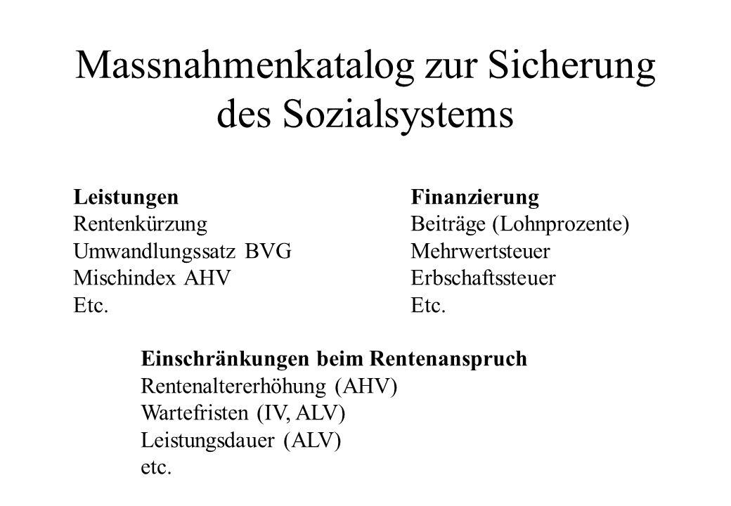 Massnahmenkatalog zur Sicherung des Sozialsystems LeistungenFinanzierung Rentenkürzung Beiträge (Lohnprozente) Umwandlungssatz BVG Mehrwertsteuer Mischindex AHVErbschaftssteuerEtc.