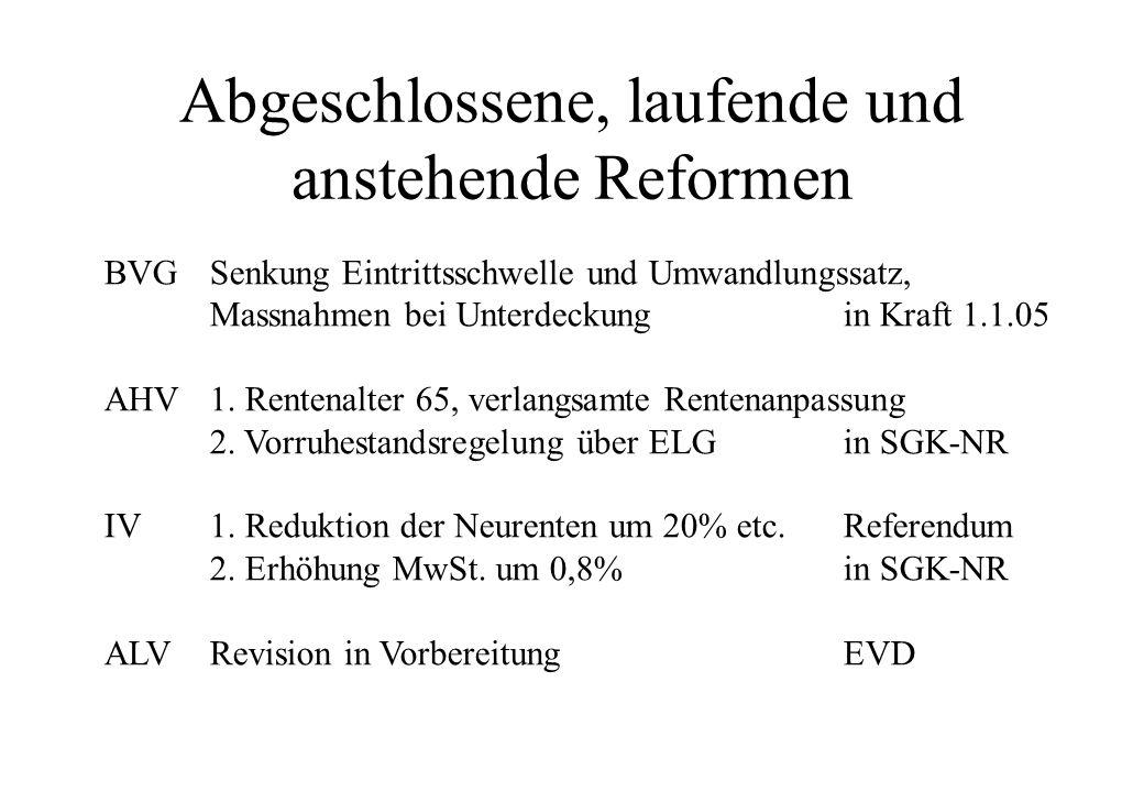 Abgeschlossene, laufende und anstehende Reformen BVG Senkung Eintrittsschwelle und Umwandlungssatz, Massnahmen bei Unterdeckungin Kraft 1.1.05 AHV1.