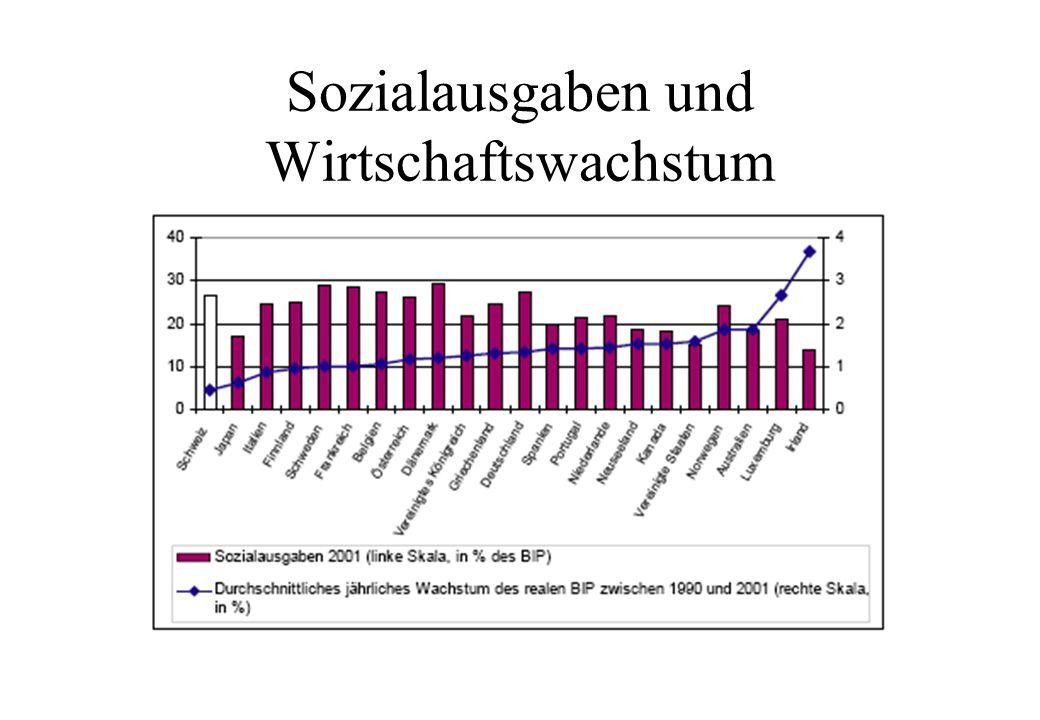 Sozialausgaben und Wirtschaftswachstum